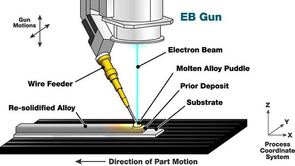 فرایند جوشکاری با اشعه الکترونی