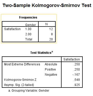 آزمون کولموگروف اسمیرنوف برای پرسشنامه