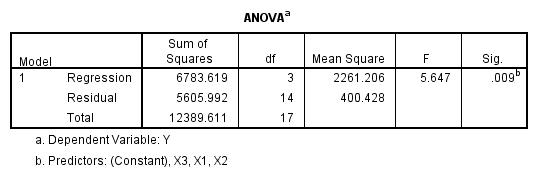 مثال رگرسیون خطی چندگانه