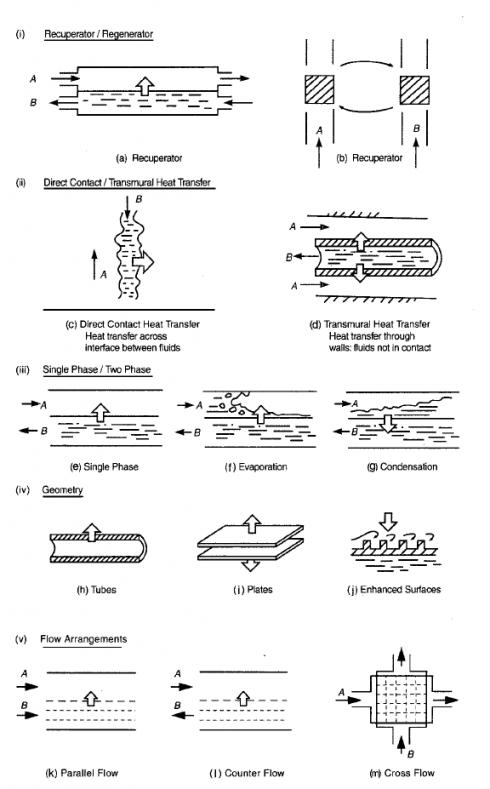 انواع مبدل حرارتی