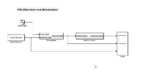 شبیه سازی مدولاسیون دیجیتال PSK در متلب