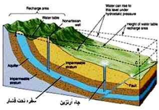 مقاله آبهای زیرزمینی و بررسی انواع آن