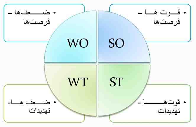 تحلیل سوات در شهرسازی