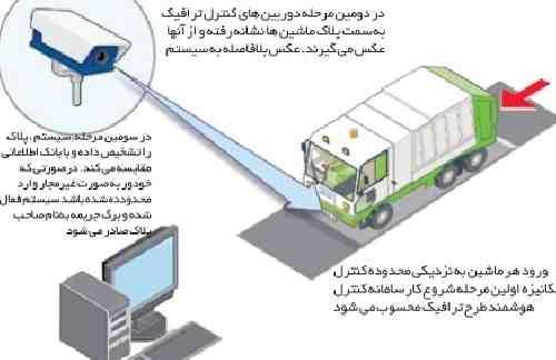 مقاله تکنولوژی دوربین های نظارت تصویری (کنترل سرعت ترافیک)