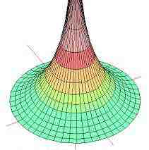 هندسه ۲