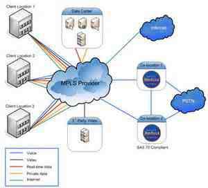 مدلسازی و شبیه سازی سوئیچ MPLS