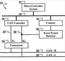 ارتباطات تحریک پذیر زمانی در پروتکل شبکه CAN یا ( Time Triggered CAN)