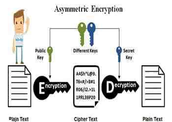مقاله الگوریتم های رمزنگاری و رمزگشایی