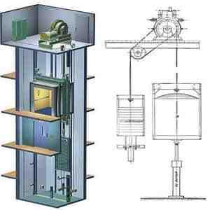 تحقیق درباره سیستم مکانیکی آسانسور