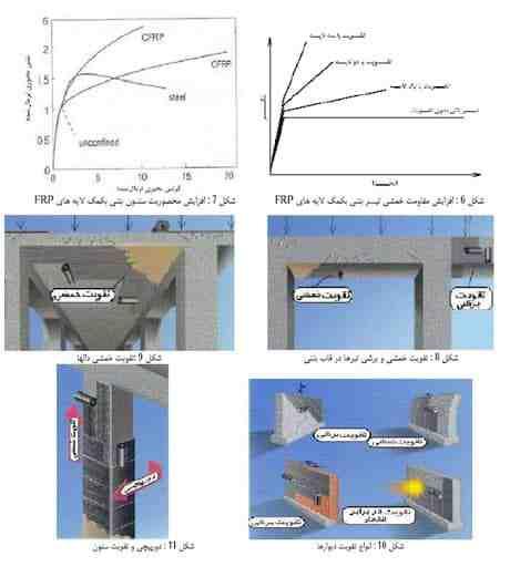پاورپوینت استفاده از frp در تقویت سازه