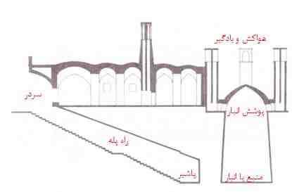 قسمتهای مختلف آب انبارها