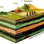 مقاله شناسایی و محاسبه حریم سفره های آبهای زیر زمینی با تاکید بر شناخت حریم چاه از نظر برداشت (پمپاژ) و آلودگی