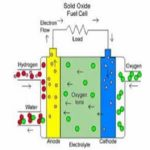 مقاله هیدروژن و پیل سوختی